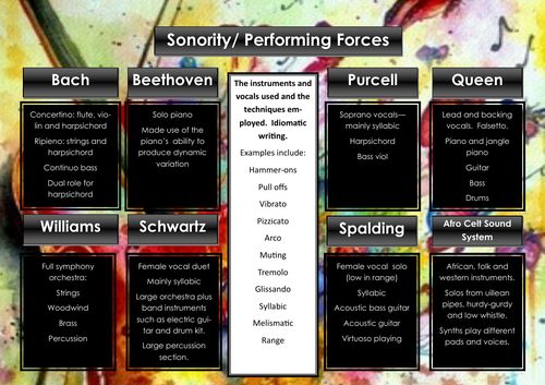 Edexcel GCSE Music Focus Work Revision Poster (sonority and performing forces)