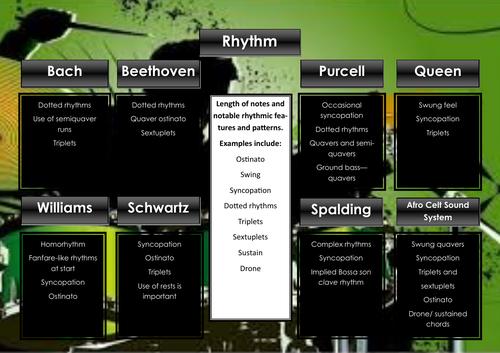 Edexcel GCSE Music Focus Work Revision Poster (rhythm)