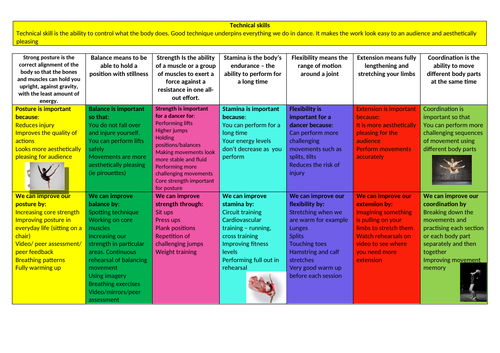 BTEC TEC Award Component 2 - Technical skills Knowledge Organiser