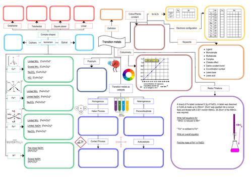 Yr13 Transition Metals Mindmap