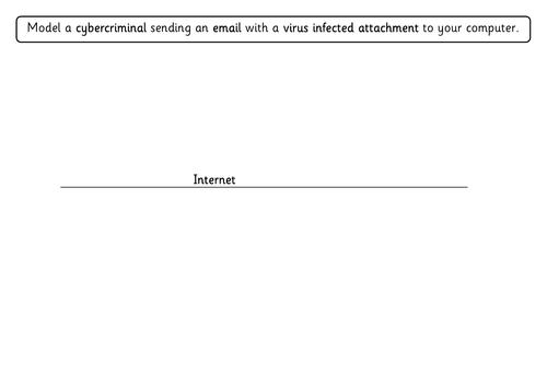 Modelling Safe Email Use
