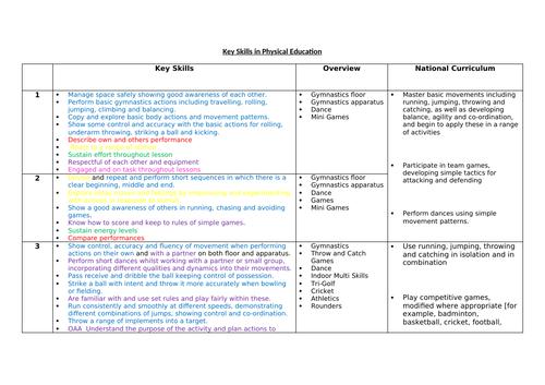 Physical Education Skills Progression Table