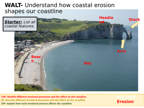 Coastal erosion KS3
