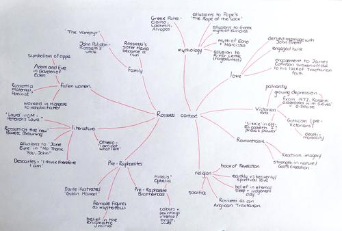 Christina Rossetti Context Mindmap