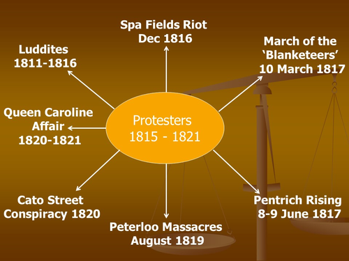 Lord Liverpool: Protesters 1815 - 1821