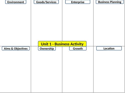GCSE Eduqas (9-1) Business - Revision Grids