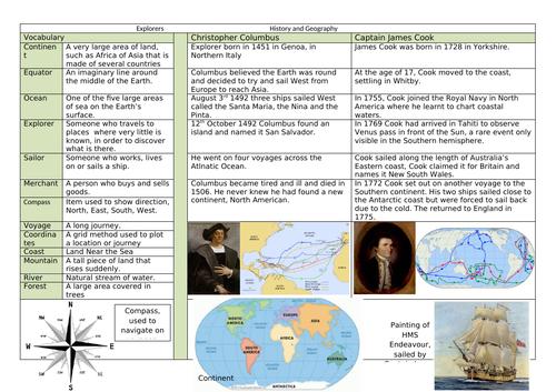 Knowledge Organiser - Explorers - Columbus and Cook