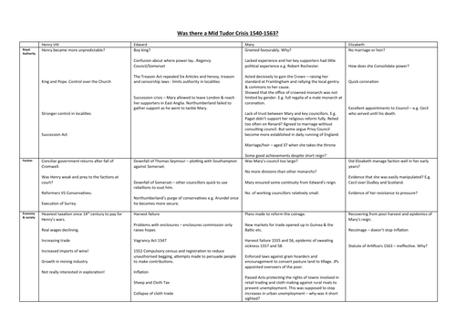 Was there a mid-Tudor crisis revision table