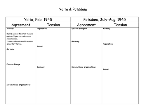 Table for recording keyissues about Yalta and Potsdam