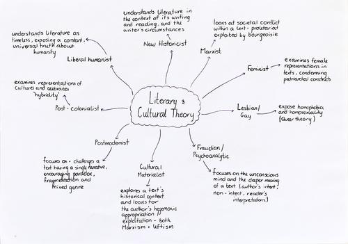 A-level Literary Criticism Mindmap