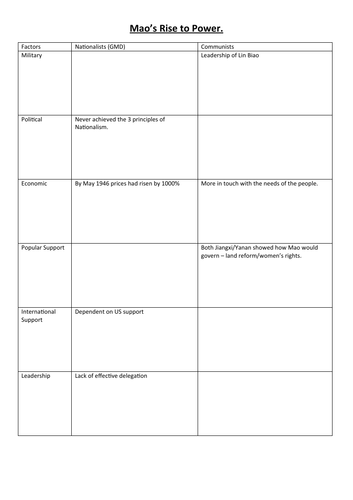 Was Mao's rise to power due to success of Communists or the failure of the Nationalists? Table