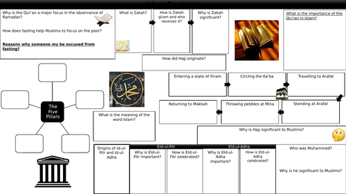 Islam Practices Revision Sheet