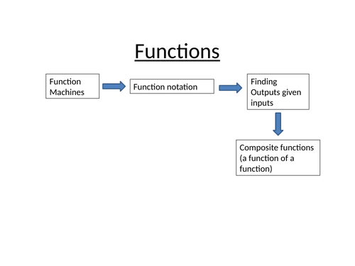 GCSE functions PPT with questions