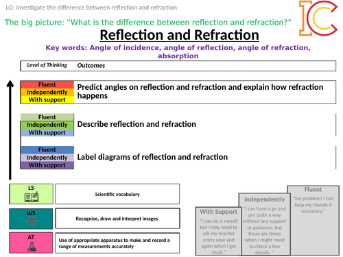 KS3 KS4 Waves - Reflection and Refraction (AQA Specification)