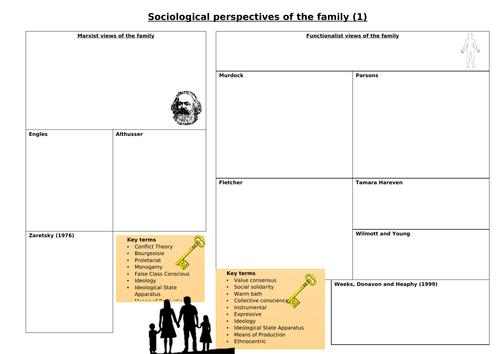 AQA Sociology family and households revision sheets