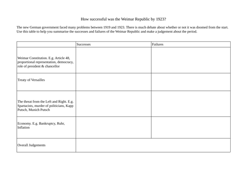 How successful was Weimar by 1923 summary table
