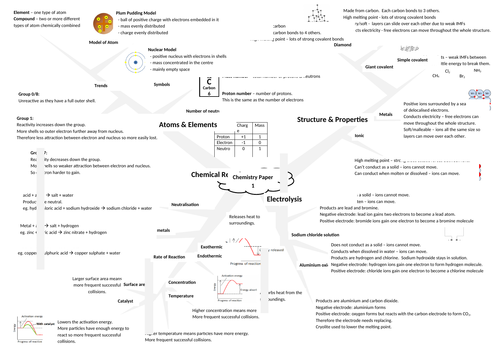 AQA Chemistry Paper 1 Revision Mind-maps (combined science)