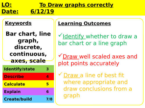 Year 7 Introduction to Science - Drawing graphs
