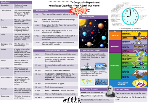 Bundle Key Stage 3 knowledge Organisers