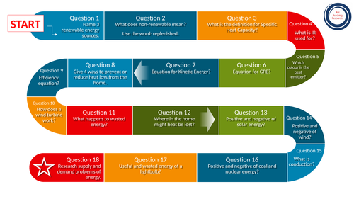 GCSE Physics Energy Gameboard