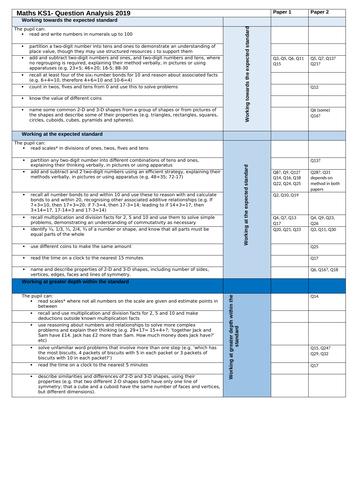 KS1 Maths TAF test analysis 2019