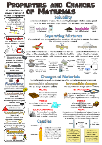 Year 5 Science Poster - Properties and changes of materials