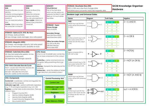 Knowledge Organiser - Hardware & Logic Gates (IGCSE Computer Science 9-1)