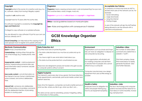 Knowledge Organiser - Ethics (IGCSE Computer Science 9-1)