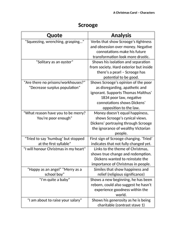 Key quotes for all the characters in 'A Christmas Carol' | Teaching Resources