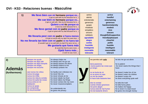 KS3---Vinales-Spanish-Relationships-ADVANCED--Positive -Masc+Fem- Sentence Builder
