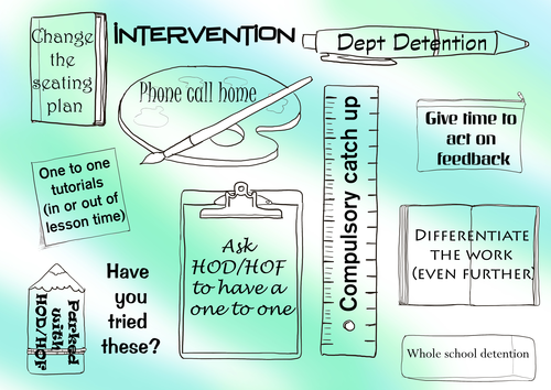Intervention placemat