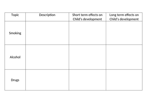 BTEC TECH AWARD CHILD DEVELOPMENT *COMPONENT 1 - LAB* NEW COURSE
