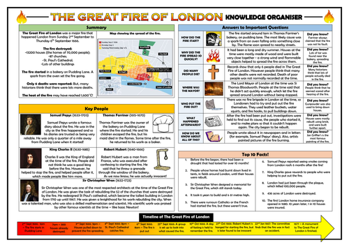 KS1 Great Fire of London Knowledge Organiser/ Revision Mat!
