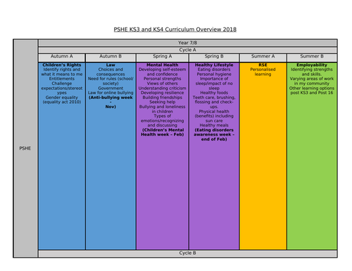 PSHE Curriculum overview for KS3 and KS4