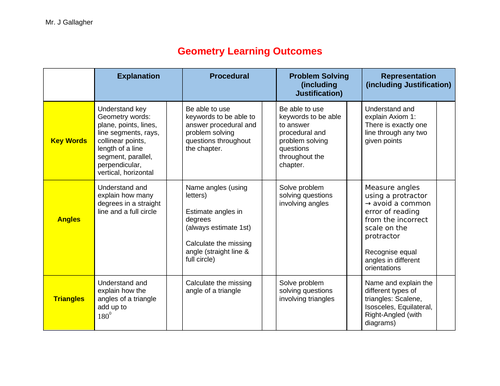 Geometry Assessment, Learning Outcomes & Reflection