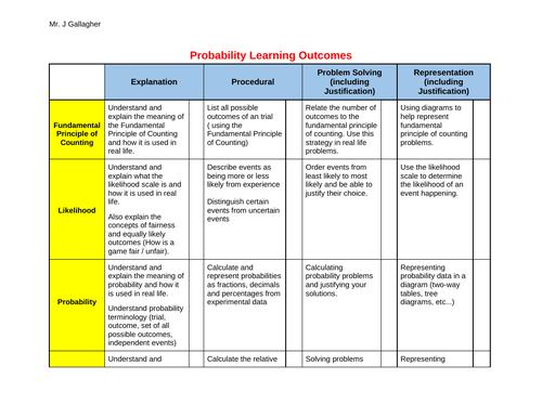 Probability Revision, Homework & Assessment