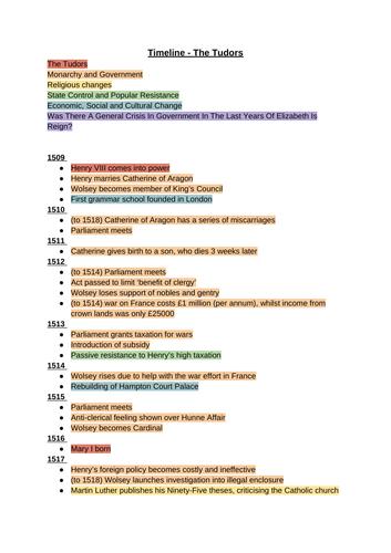 A Level Tudor Timeline