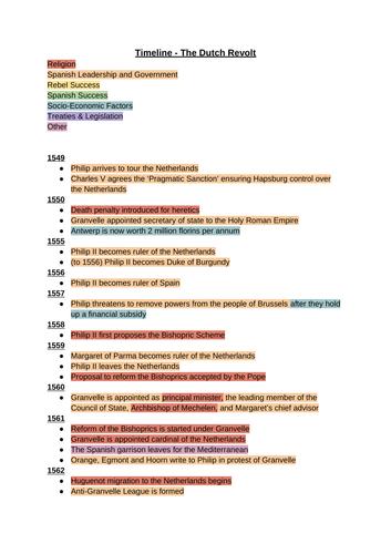 A Level History Dutch Revolt Timeline