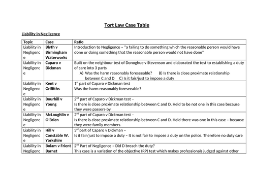 Tort Law / Negligence Cases Table