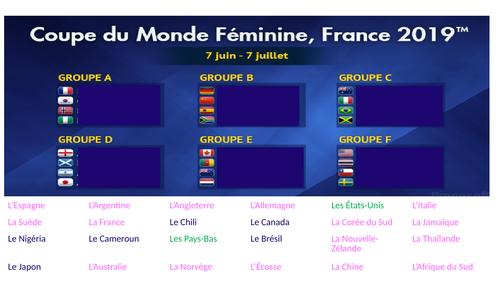 La Coupe du Monde de foot feminin 2019- Les pays et les matchs KS3/KS4