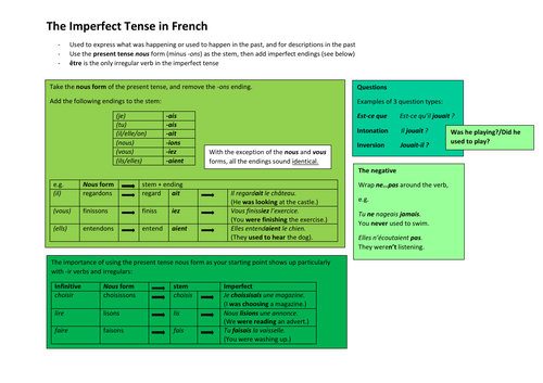 The Imperfect Tense in French