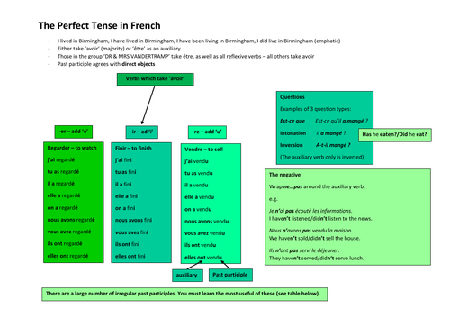 The Passé Composé (Perfect) Tense in French