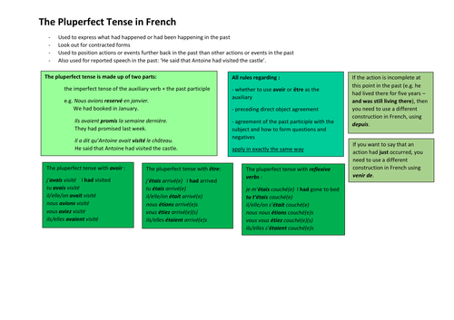 The Pluperfect Tense in French