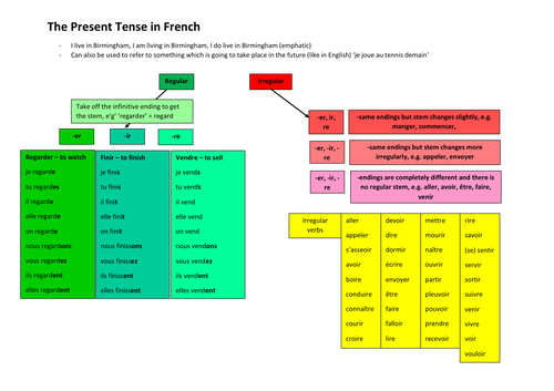 5 French Tenses - A visual guide/reference resource