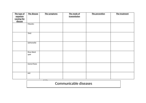 AQA Science 9-1 Infection and response L2- Examples of communicable disease