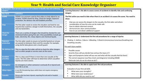 R301 OCR Health and Social Care level 2 Knowledge Organiser