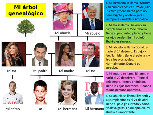 Model Family Tree - Mi árbol genealógico