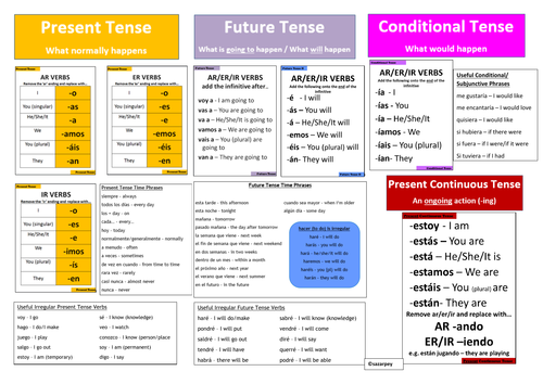 Spanish Grammar Table Mats A3