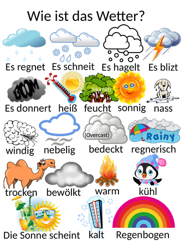 GCSE German Vocab Revision Posters