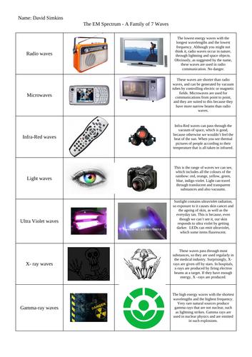 GCSE Physics Electromagnetic Spectrum Poster Notes